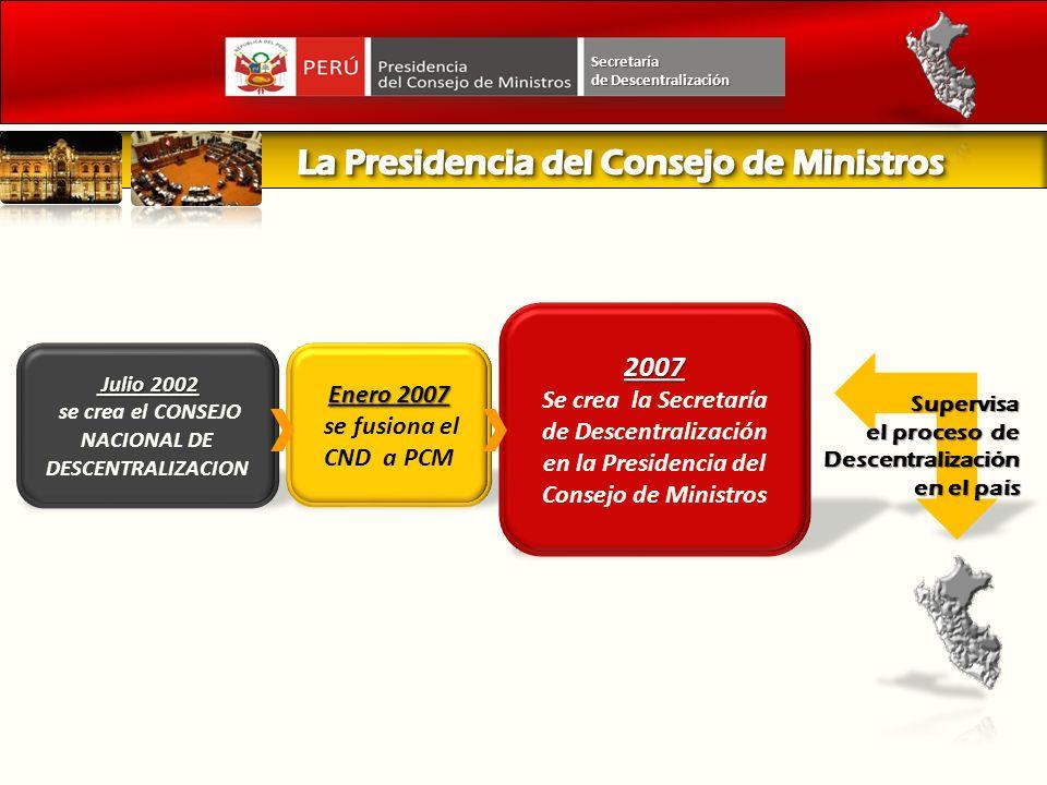 POLÍTICAS PÚBLICAS NACIONALES POLÍTICAS SECTORIALES PLANES PROGRAMAS PROYECTOS PLANES PROGRAMAS PROYECTOS GOBIERNO NACIONAL GOBIERNO REGIONAL PLAN DE COMPETITIVIDAD PLAN DE COMPETITIVIDAD GOBIERNO LOCAL POLÍTICAS LOCALES PRIORIZADAS PLAN DE DESARROLLO ECONÓMICO PLAN DE DESARROLLO ECONÓMICO PLAN DE DESARROLLO CONCERTADO POLÍTICAS REGIONALES PLAN DE DESARROLLO CONCERTADO CON ENFOQUE TERRITORIAL PLAN NACIONAL DE DESARROLLO DE CAPACIDADES PARA LA GESTION PÚBLICA EN LOS 3 NIVELES DE GOBIERNO Secretaría de Descentralización