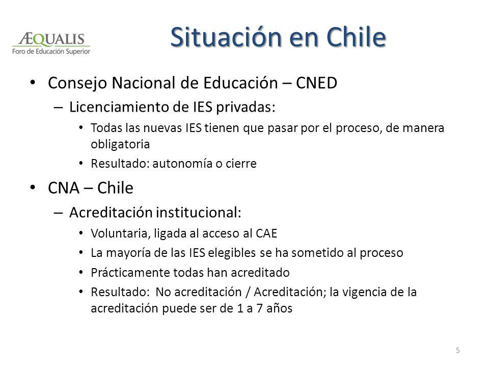 Situación en Chile Consejo Nacional de Educación – CNED – Licenciamiento de IES privadas: Todas las nuevas IES tienen que pasar por el proceso, de man