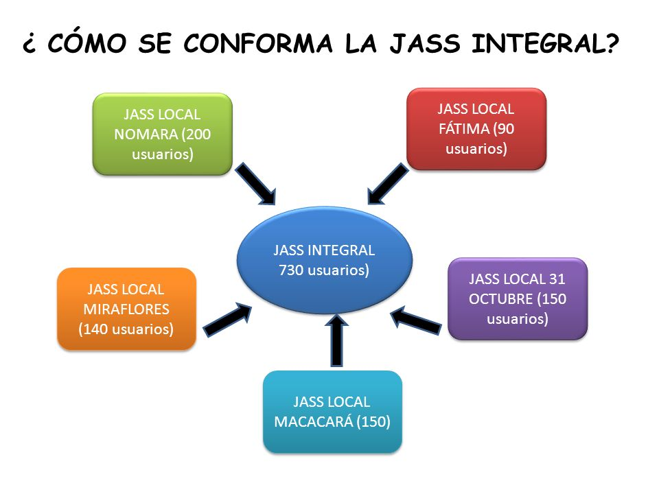CONSEJO DIRECTIVO JASS INTEGRAL PRESIDENTE JASS LOCAL NOMARA PRESIDENTE JASS LOCAL FÁTIMA PRESIDENTE JASS LOCAL 31 OCTUBRE PRESIDENTE JASS LOCAL MIRAFLORES PRESIDENTE JASS LOCAL MACACARÁ CONSEJO DIRECTIVO DE JASS INTEGRAL