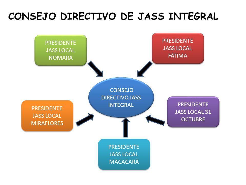 Principales estrategias -Alianza con la Unidad Técnica de Saneamiento Básico Ambiental – UTESABA-, sector salud y educación.