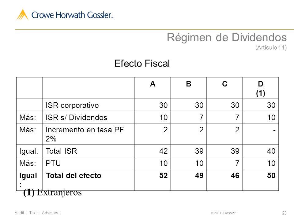 20 Audit | Tax | Advisory | © 2011, Gossler Efecto Fiscal ABCD (1) ISR corporativo30 Más:ISR s/ Dividendos1077 Más:Incremento en tasa PF 2% 222- Igual:Total ISR4239 40 Más:PTU10 7 Igual : Total del efecto52494650 (1) Extranjeros Régimen de Dividendos (Artículo 11)