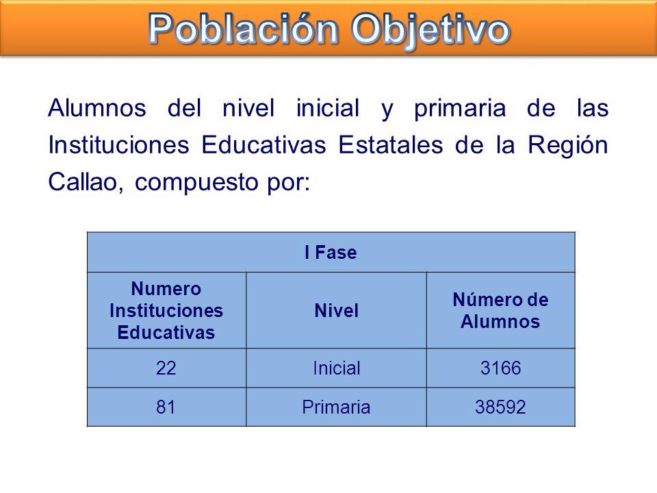 Alumnos del nivel inicial y primaria de las Instituciones Educativas Estatales de la Región Callao, compuesto por: I Fase Numero Instituciones Educati