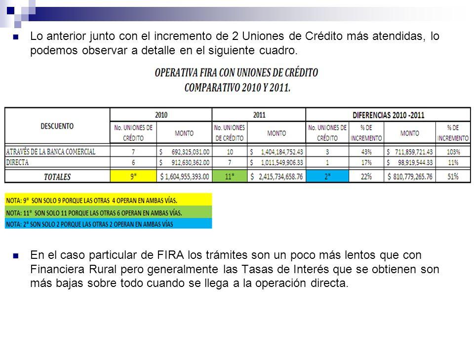 Lo anterior junto con el incremento de 2 Uniones de Crédito más atendidas, lo podemos observar a detalle en el siguiente cuadro. En el caso particular