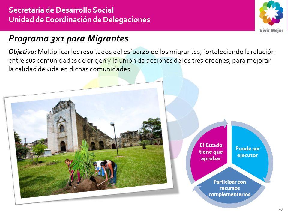 13 Secretaría de Desarrollo Social Unidad de Coordinación de Delegaciones Programa 3x1 para Migrantes Objetivo: Multiplicar los resultados del esfuerzo de los migrantes, fortaleciendo la relación entre sus comunidades de origen y la unión de acciones de los tres órdenes, para mejorar la calidad de vida en dichas comunidades.
