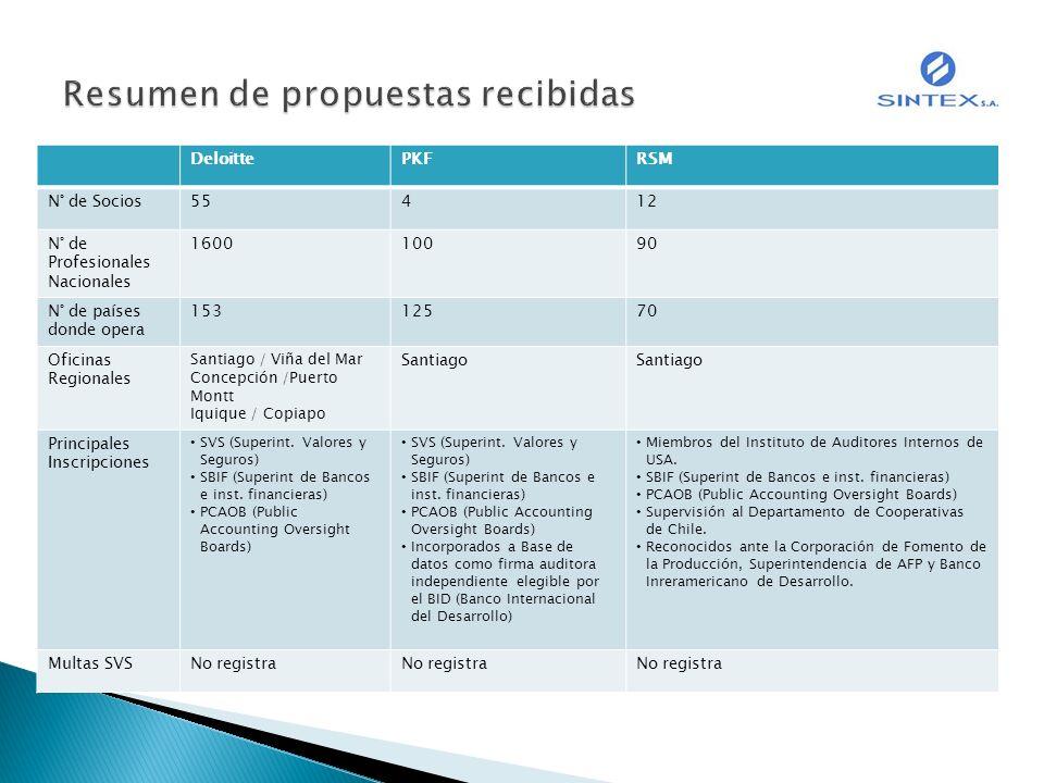 DeloittePKFRSM N° de Socios55412 N° de Profesionales Nacionales 160010090 N° de países donde opera 15312570 Oficinas Regionales Santiago / Viña del Ma