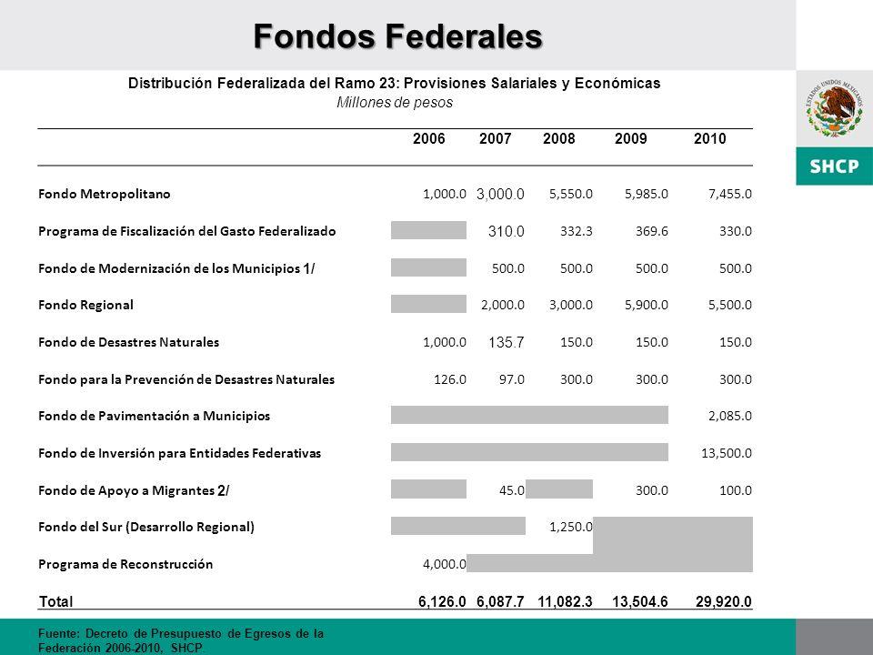 Fondos Federales Distribución Federalizada del Ramo 23: Provisiones Salariales y Económicas Millones de pesos 20062007200820092010 Fondo Metropolitano
