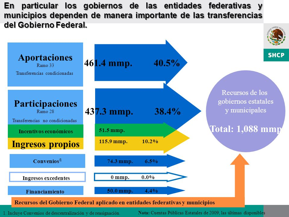 En particular los gobiernos de las entidades federativas y municipios dependen de manera importante de las transferencias del Gobierno Federal. 437.3