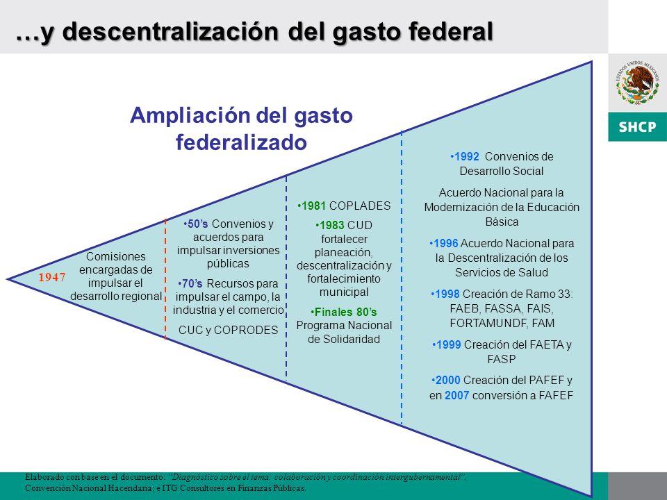 …y descentralización del gasto federal Comisiones encargadas de impulsar el desarrollo regional 1947 50s Convenios y acuerdos para impulsar inversione