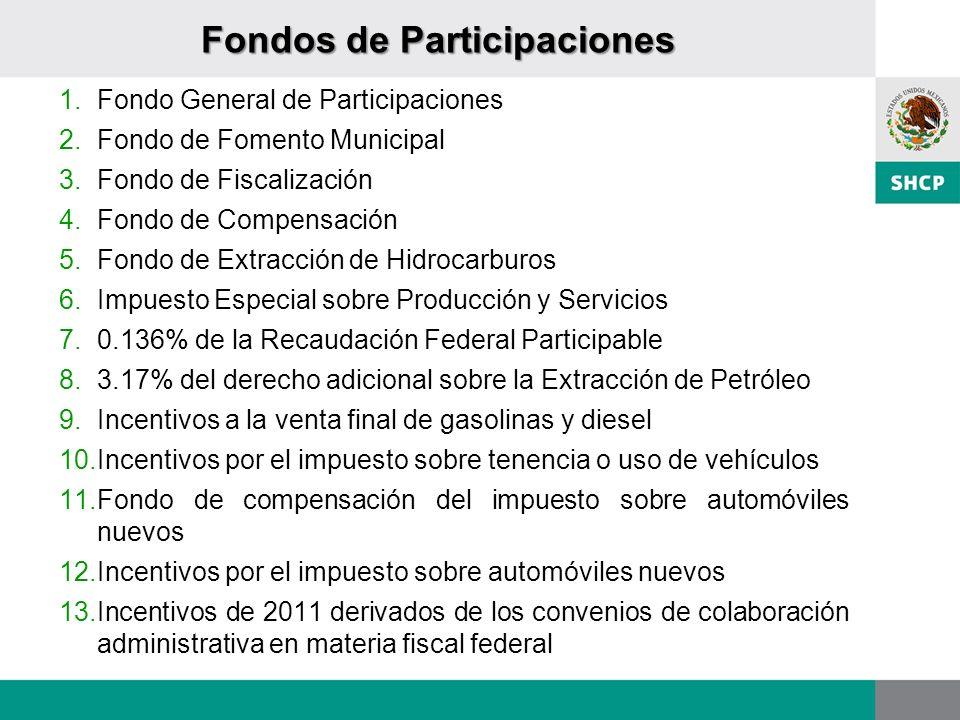 Fondos de Participaciones 1.Fondo General de Participaciones 2.Fondo de Fomento Municipal 3.Fondo de Fiscalización 4.Fondo de Compensación 5.Fondo de