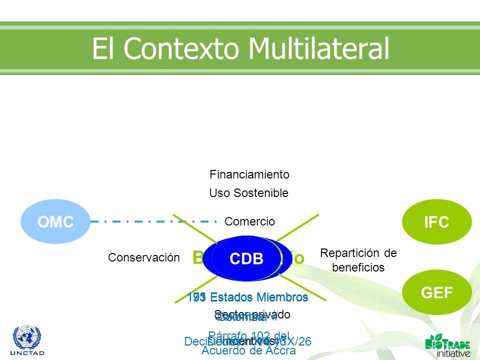 El Contexto Multilateral Biocomercio Conservación Uso Sostenible Repartición de beneficios Sector privado Incentivos OMC Comercio IFC GEF Financiamien