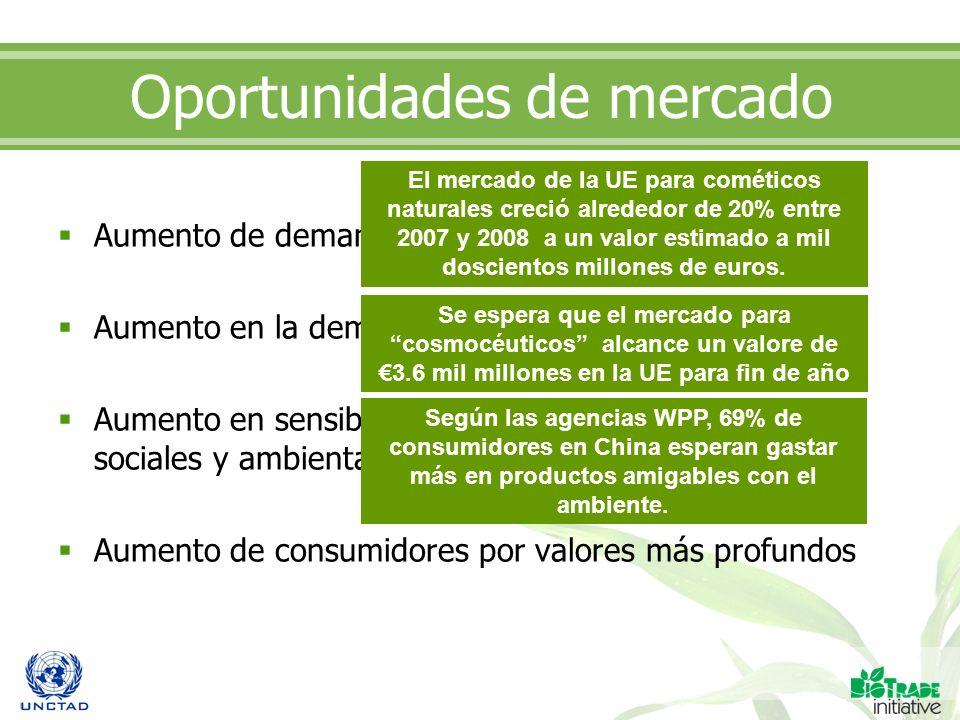Oportunidades de mercado Aumento de demanda para productos naturales Aumento en la demanda para productos saludables Aumento en sensibilización del co