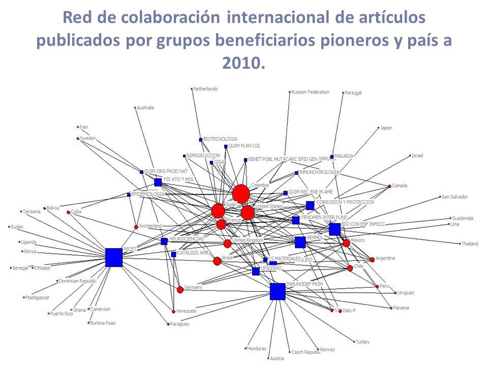 Red de colaboración internacional de artículos publicados por grupos beneficiarios pioneros y país a 2010.