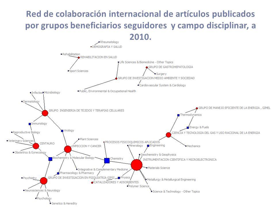 Red de colaboración internacional de artículos publicados por grupos beneficiarios seguidores y campo disciplinar, a 2010.