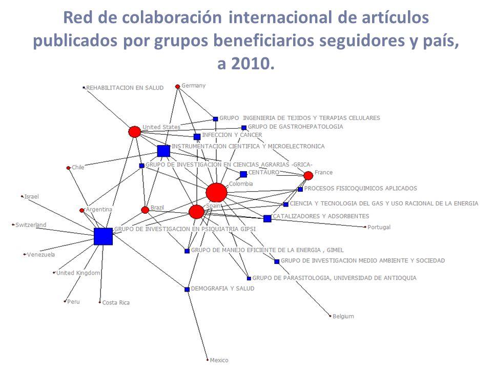 Red de colaboración internacional de artículos publicados por grupos beneficiarios seguidores y país, a 2010.