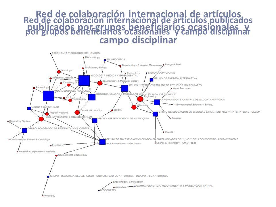 Red de colaboración internacional de artículos publicados por grupos beneficiarios ocasionales y campo disciplinar