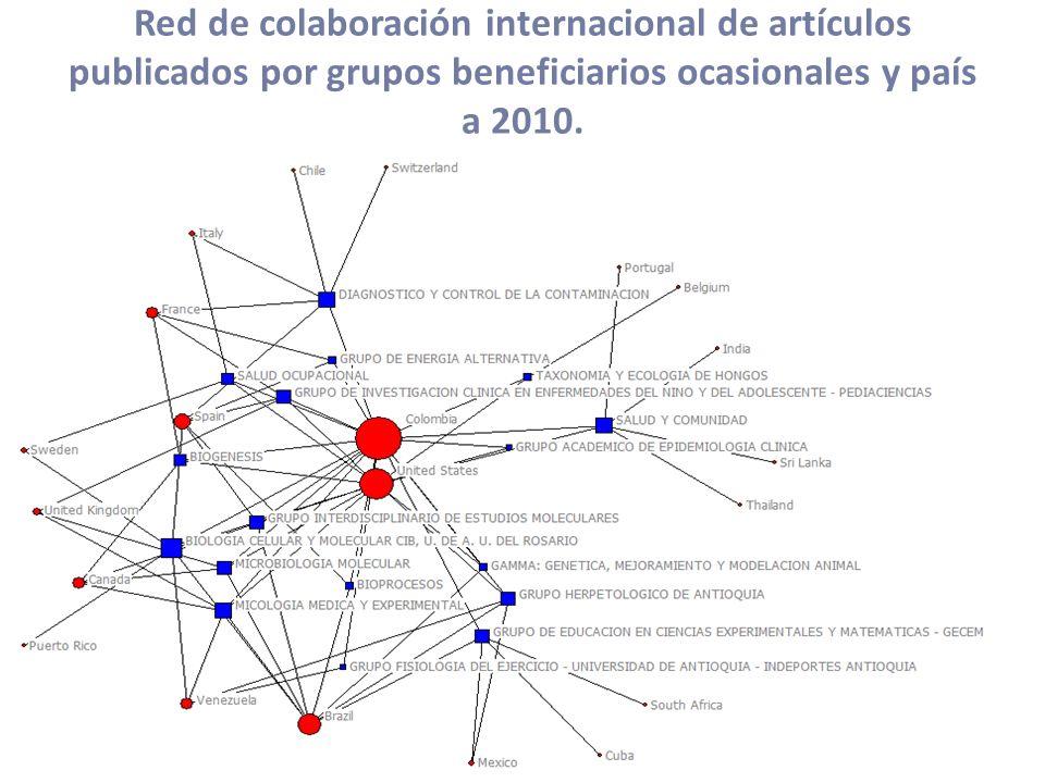 Red de colaboración internacional de artículos publicados por grupos beneficiarios ocasionales y país a 2010.