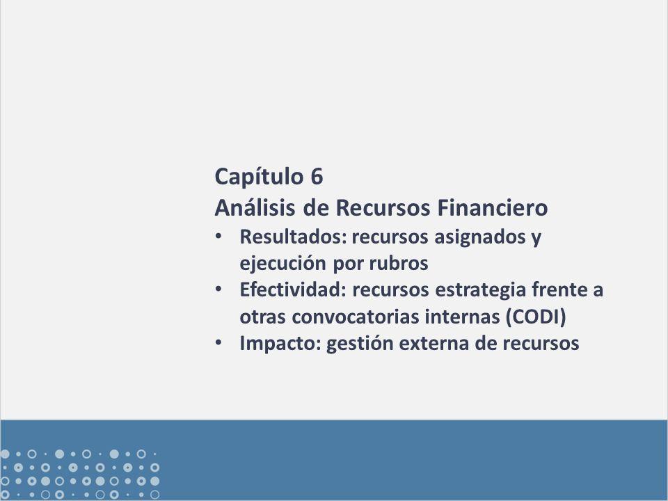 Capítulo 6 Análisis de Recursos Financiero Resultados: recursos asignados y ejecución por rubros Efectividad: recursos estrategia frente a otras convocatorias internas (CODI) Impacto: gestión externa de recursos