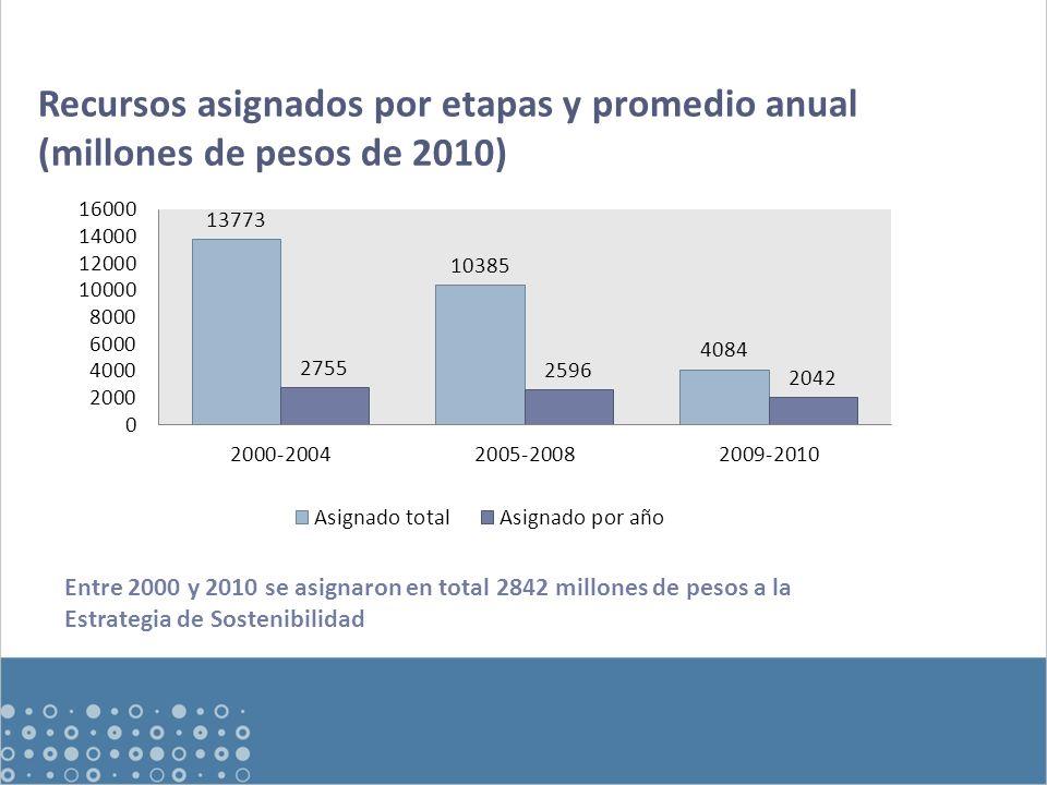 Recursos asignados por etapas y promedio anual (millones de pesos de 2010) Entre 2000 y 2010 se asignaron en total 2842 millones de pesos a la Estrategia de Sostenibilidad
