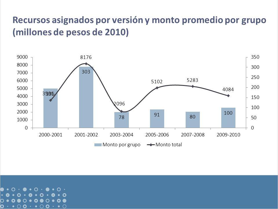 Recursos asignados por versión y monto promedio por grupo (millones de pesos de 2010)