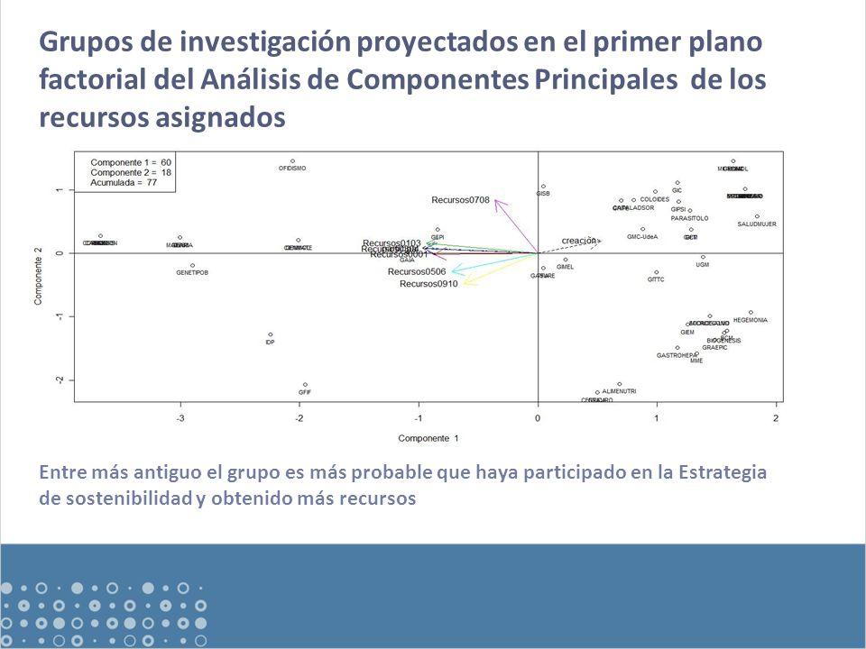 Grupos de investigación proyectados en el primer plano factorial del Análisis de Componentes Principales de los recursos asignados Entre más antiguo el grupo es más probable que haya participado en la Estrategia de sostenibilidad y obtenido más recursos