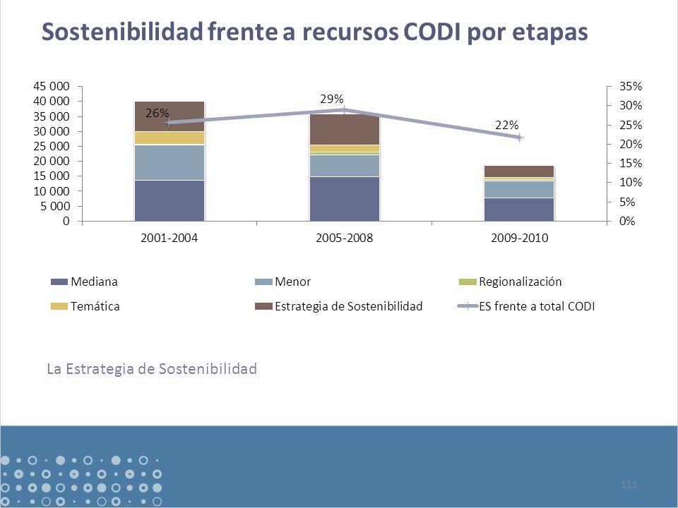 Sostenibilidad frente a recursos CODI por etapas 111 La Estrategia de Sostenibilidad