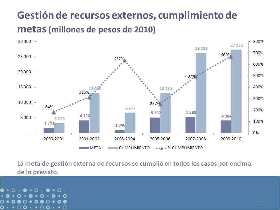 Gestión de recursos externos, cumplimiento de metas (millones de pesos de 2010) 112 La meta de gestión externa de recursos se cumplió en todos los casos por encima de lo previsto.