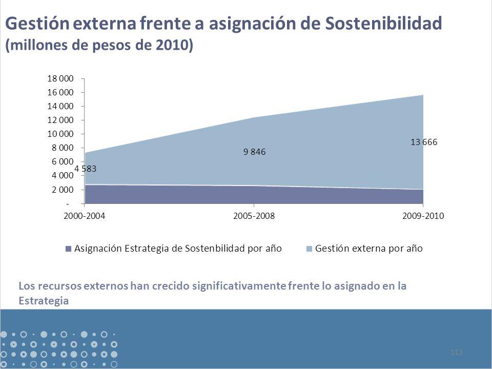 Gestión externa frente a asignación de Sostenibilidad (millones de pesos de 2010) 113 Los recursos externos han crecido significativamente frente lo asignado en la Estrategia