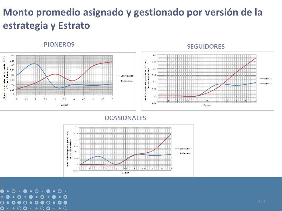 114 Monto promedio asignado y gestionado por versión de la estrategia y Estrato PIONEROS SEGUIDORES OCASIONALES