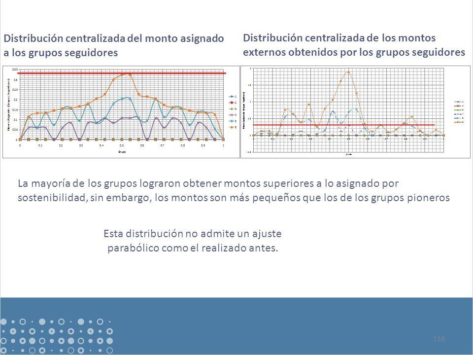 116 Distribución centralizada del monto asignado a los grupos seguidores Distribución centralizada de los montos externos obtenidos por los grupos seguidores Esta distribución no admite un ajuste parabólico como el realizado antes.