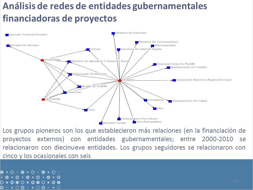 Análisis de redes de entidades gubernamentales financiadoras de proyectos 119 Los grupos pioneros son los que establecieron más relaciones (en la financiación de proyectos externos) con entidades gubernamentales; entre 2000-2010 se relacionaron con diecinueve entidades.