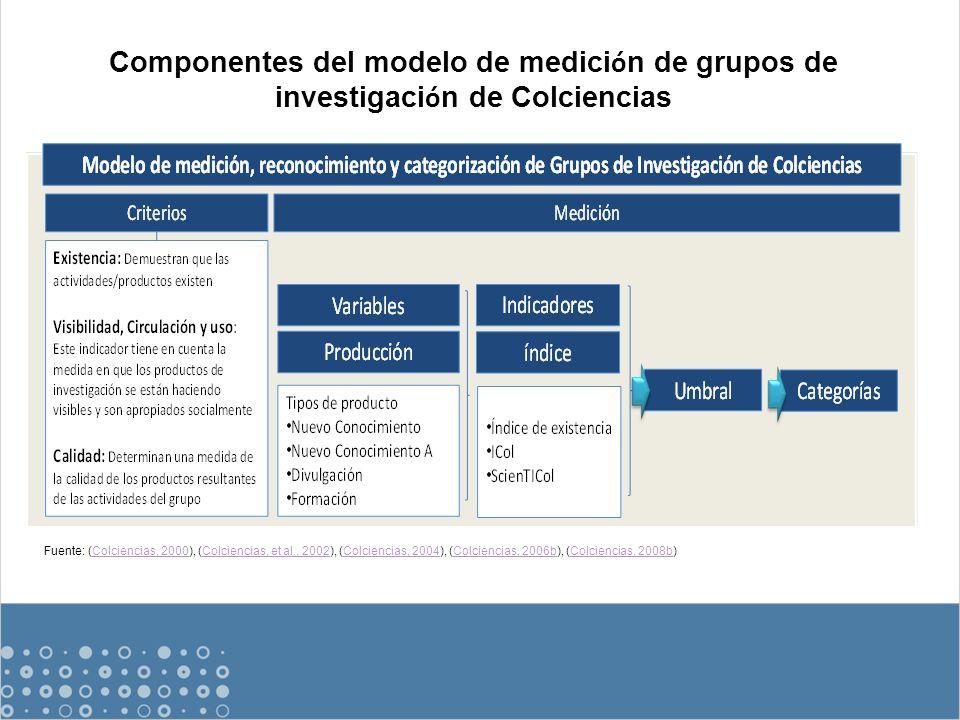 Fuente: (Colciencias, 2000), (Colciencias, et al., 2002), (Colciencias, 2004), (Colciencias, 2006b), (Colciencias, 2008b)Colciencias, 2000Colciencias, et al., 2002Colciencias, 2004Colciencias, 2006bColciencias, 2008b Componentes del modelo de medici ó n de grupos de investigaci ó n de Colciencias