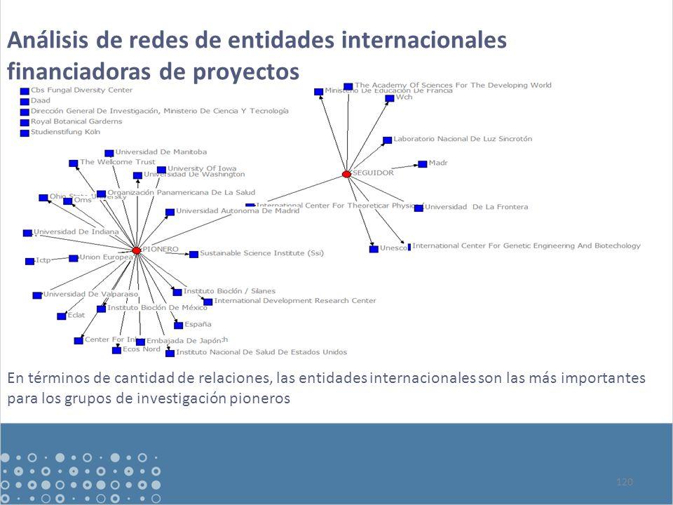 120 Análisis de redes de entidades internacionales financiadoras de proyectos En términos de cantidad de relaciones, las entidades internacionales son las más importantes para los grupos de investigación pioneros