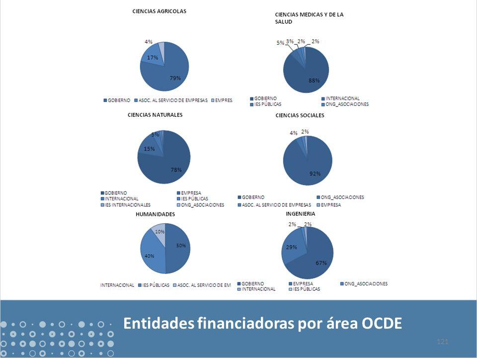 121 Entidades financiadoras por área OCDE