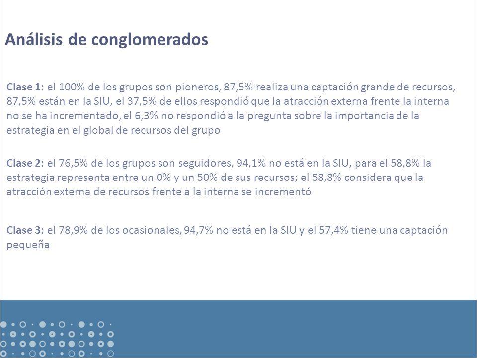 Análisis de conglomerados Clase 1: el 100% de los grupos son pioneros, 87,5% realiza una captación grande de recursos, 87,5% están en la SIU, el 37,5% de ellos respondió que la atracción externa frente la interna no se ha incrementado, el 6,3% no respondió a la pregunta sobre la importancia de la estrategia en el global de recursos del grupo Clase 2: el 76,5% de los grupos son seguidores, 94,1% no está en la SIU, para el 58,8% la estrategia representa entre un 0% y un 50% de sus recursos; el 58,8% considera que la atracción externa de recursos frente a la interna se incrementó Clase 3: el 78,9% de los ocasionales, 94,7% no está en la SIU y el 57,4% tiene una captación pequeña