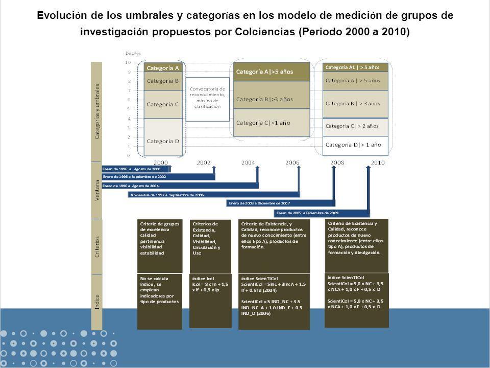 Evoluci ó n de los umbrales y categor í as en los modelo de medici ó n de grupos de investigaci ó n propuestos por Colciencias (Periodo 2000 a 2010)