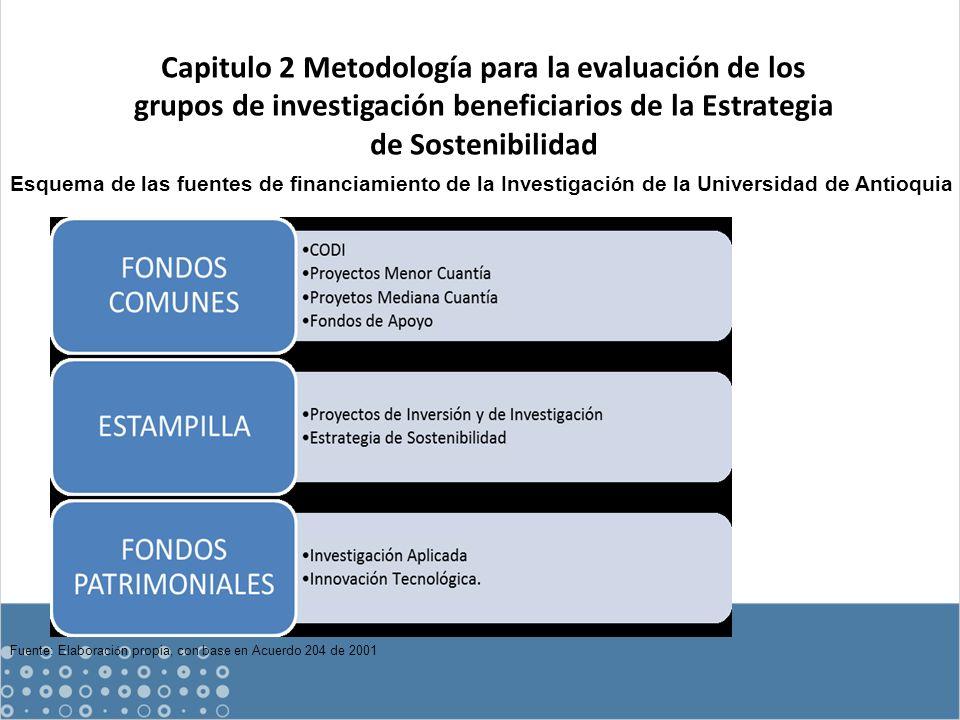 Esquema de las fuentes de financiamiento de la Investigaci ó n de la Universidad de Antioquia Fuente: Elaboraci ó n propia, con base en Acuerdo 204 de 2001 Capitulo 2 Metodología para la evaluación de los grupos de investigación beneficiarios de la Estrategia de Sostenibilidad