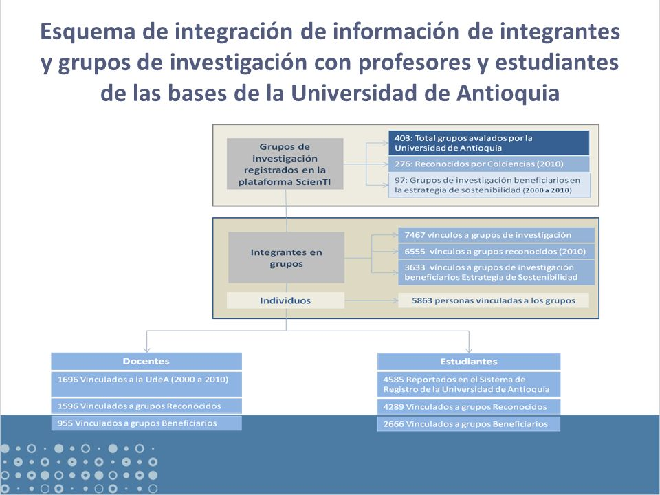 Esquema de integración de información de integrantes y grupos de investigación con profesores y estudiantes de las bases de la Universidad de Antioquia
