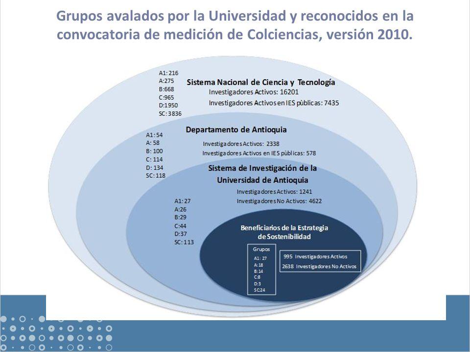 Grupos avalados por la Universidad y reconocidos en la convocatoria de medición de Colciencias, versión 2010.