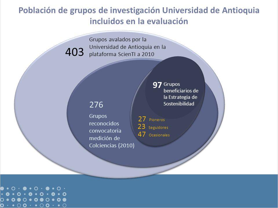 Grupos avalados por la Universidad de Antioquia en la plataforma ScienTI a 2010 Grupos reconocidos convocatoria medición de Colciencias (2010) Ocasionales: 47 Seguidores Grupos beneficiarios de la Estrategia de Sostenibilidad 276 23 97 Ocasionales 47 Pioneros 27 403 Población de grupos de investigación Universidad de Antioquia incluidos en la evaluación