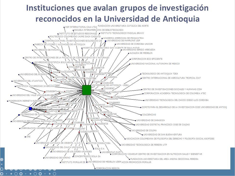 Instituciones que avalan grupos de investigación reconocidos en la Universidad de Antioquia