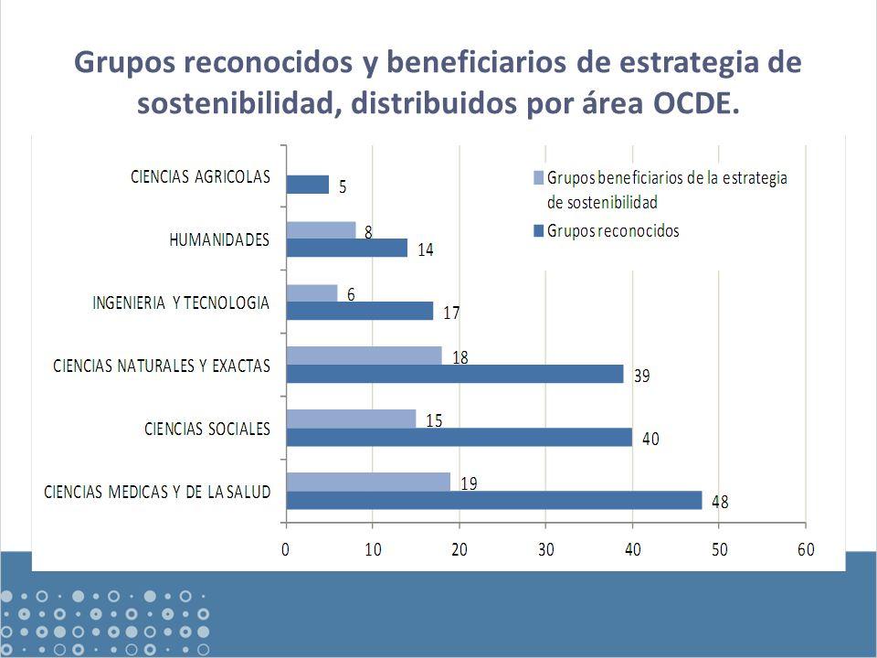 Grupos reconocidos y beneficiarios de estrategia de sostenibilidad, distribuidos por área OCDE.