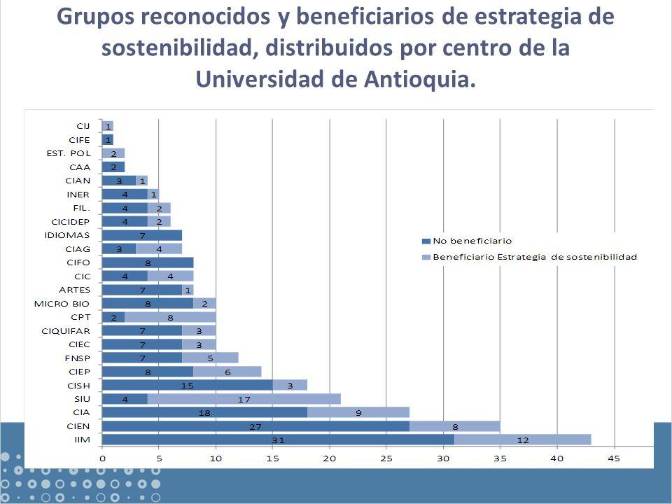 Grupos reconocidos y beneficiarios de estrategia de sostenibilidad, distribuidos por centro de la Universidad de Antioquia.