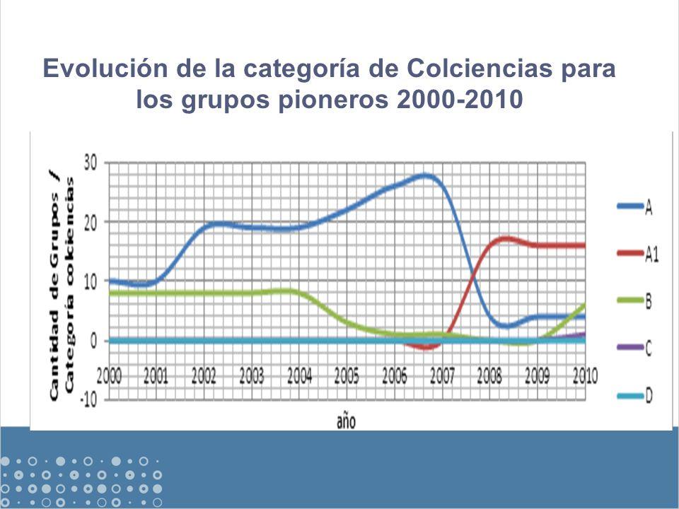 Evolución de la categoría de Colciencias para los grupos pioneros 2000-2010