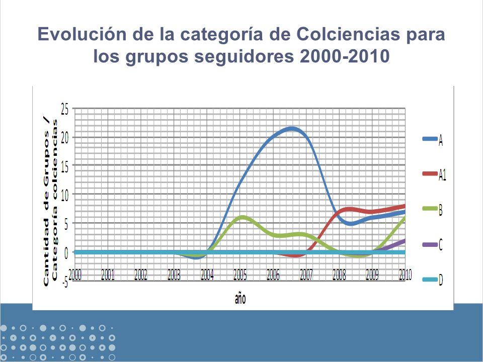 Evolución de la categoría de Colciencias para los grupos seguidores 2000-2010