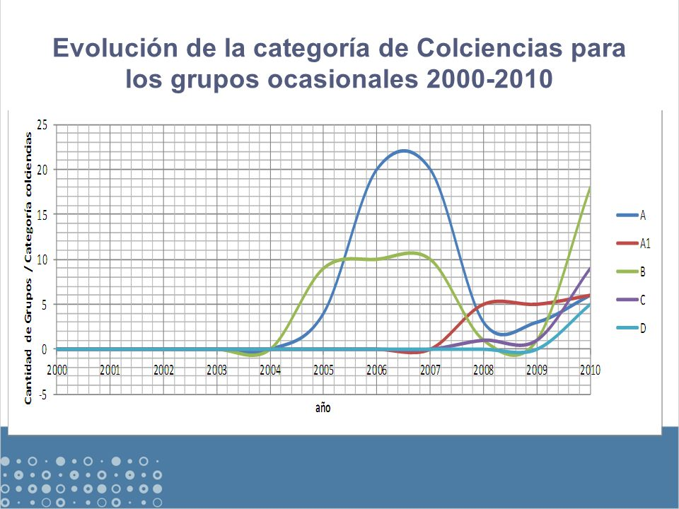 Evolución de la categoría de Colciencias para los grupos ocasionales 2000-2010