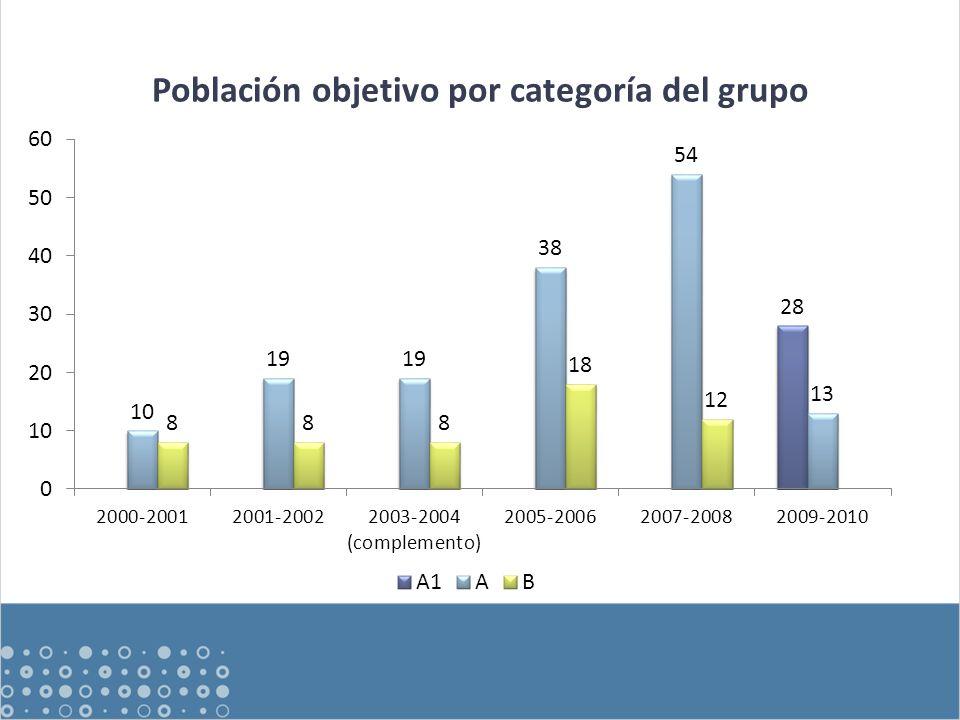 Población objetivo por categoría del grupo