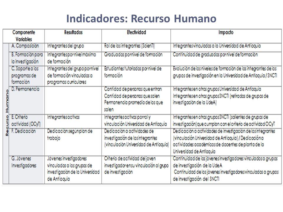 Indicadores: Recurso Humano