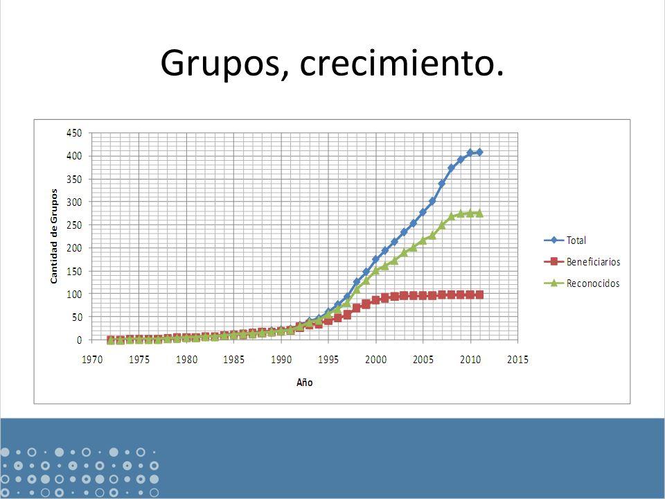 Grupos, crecimiento.