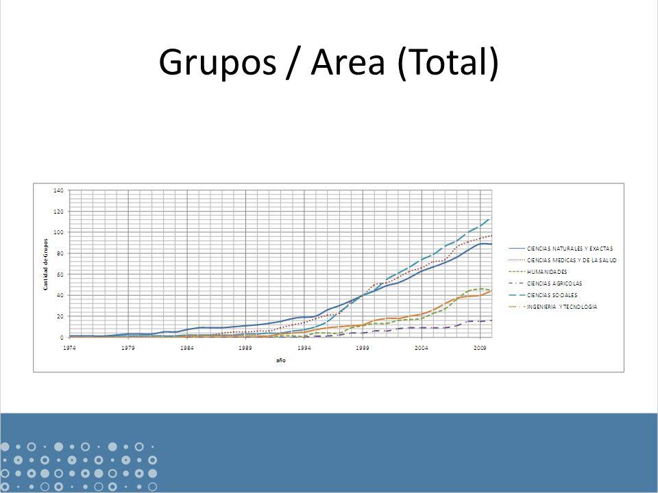 Grupos / Area (Total)