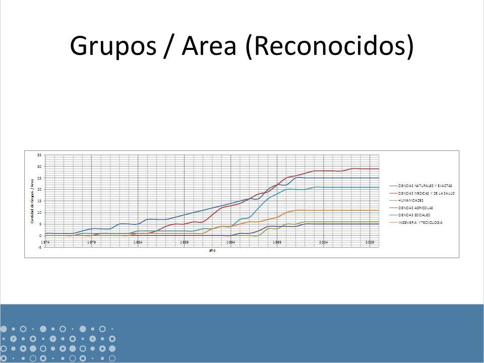 Grupos / Area (Reconocidos)